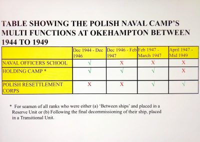 Chart showing the various functions of the naval camp at different times